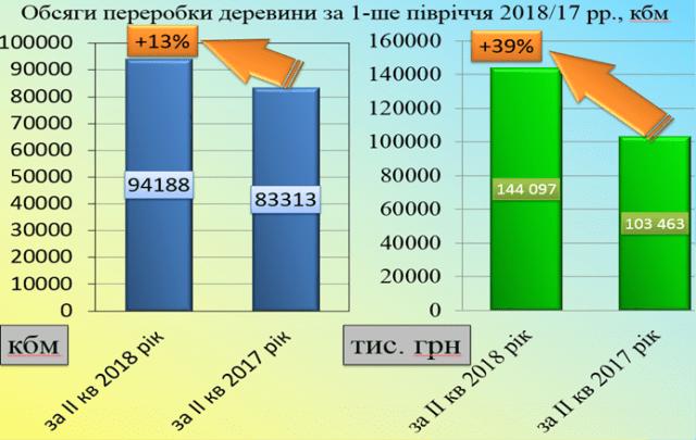 Збільшення обсягів переробки деревини