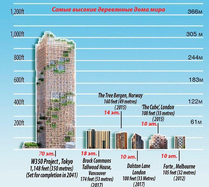 Самые высокие деревянные дом в мире