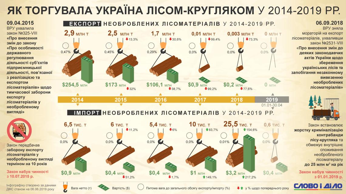 Як Україна торгувала лісом-кругляком у 2014-2019 роках