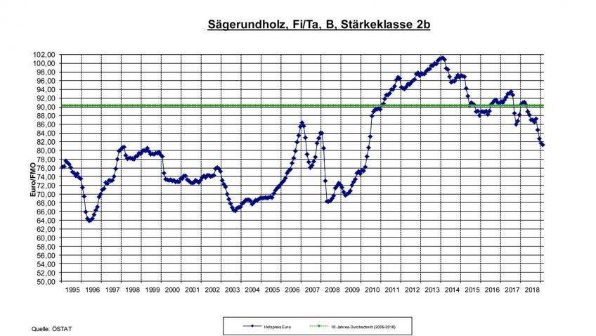 Текущая ситуация на рынке необработанной древесины в  Австрии