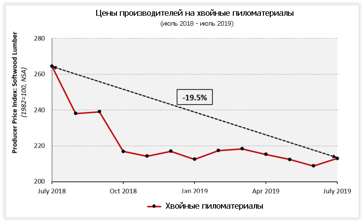 Цены на стройматериалы в июле выросли