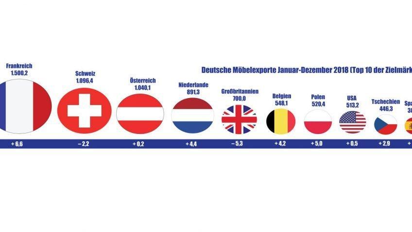 Немецкий экспорт мебели в 2018 году на рекордно высоком уровне
