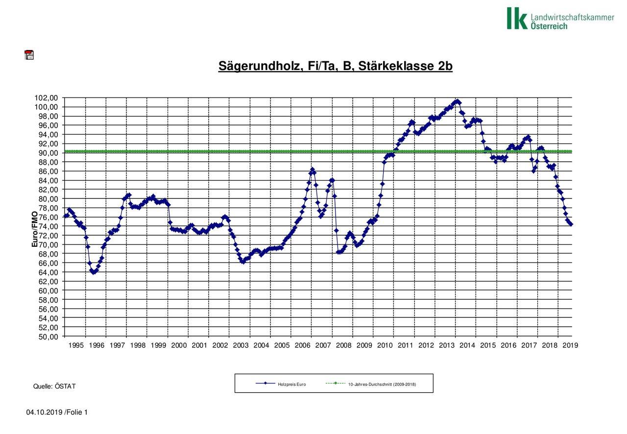 Рынок древесины в Австрии (сентябрь-октябрь)