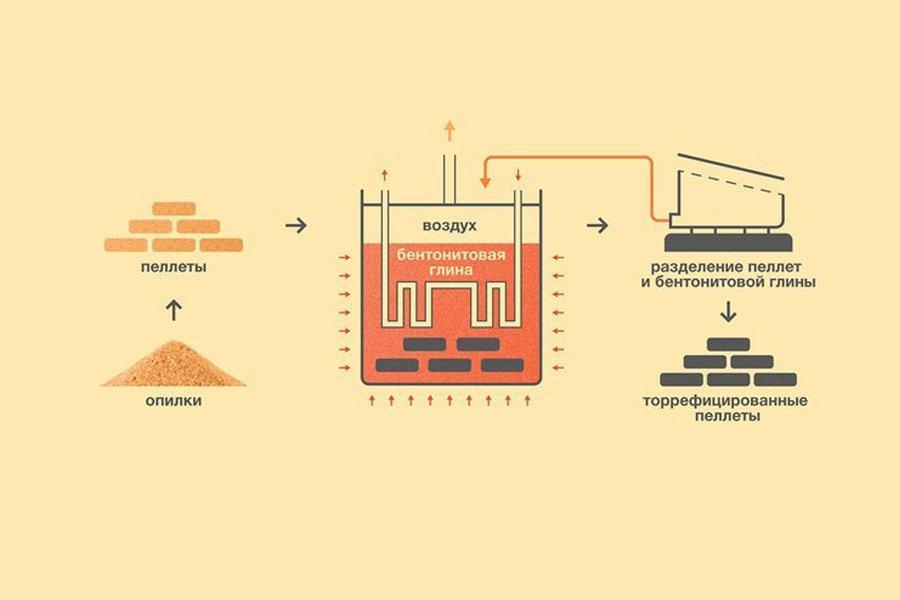 Российские ученые научились превращать древесные отходы в биоуголь