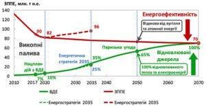 Україні потрібна нова «зелена» енергетична стратегія