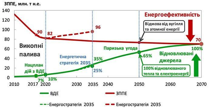 You are currently viewing Україні потрібна нова «зелена» енергетична стратегія