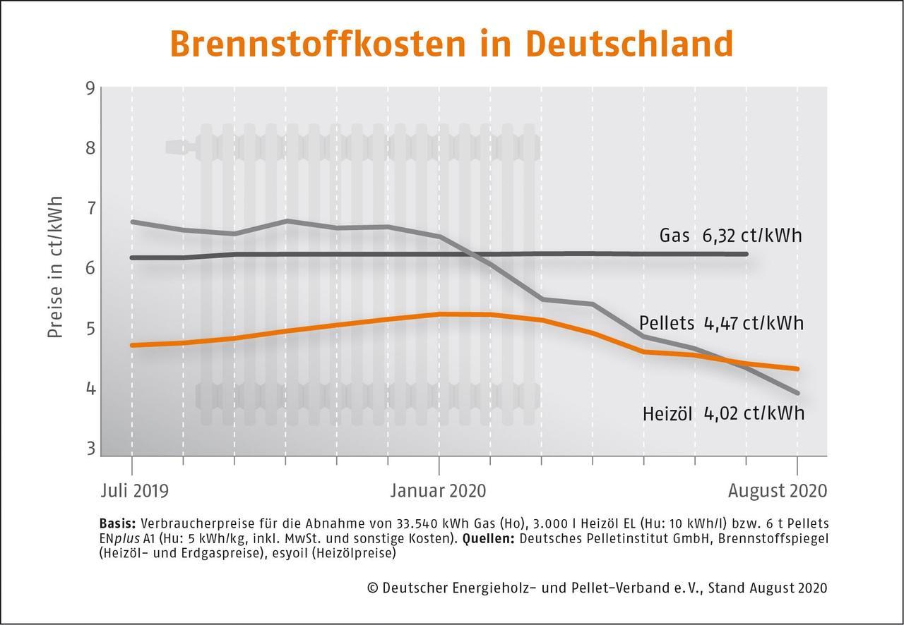 Германия: Древесные пеллеты в августе по-прежнему дешевы