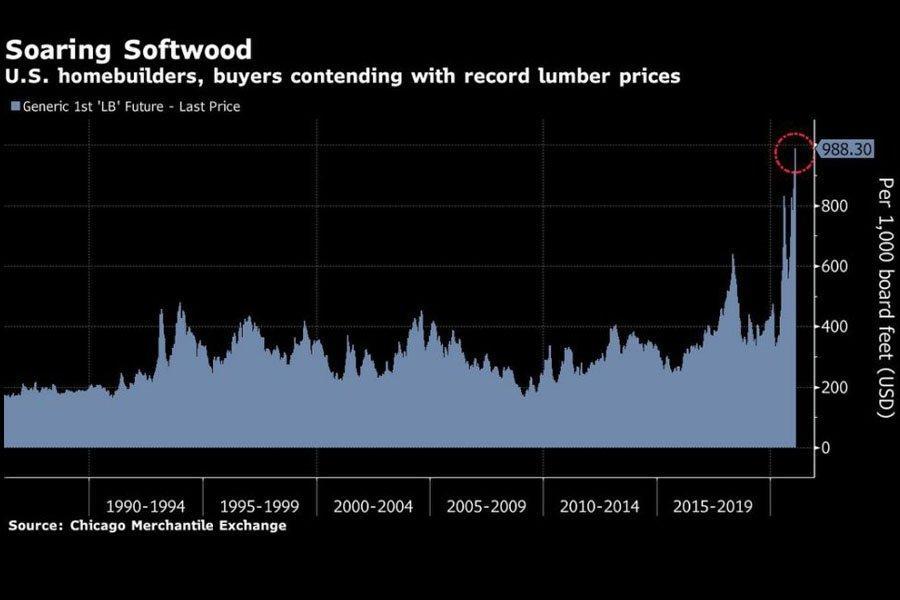 Домостроители США призывают Байдена помочь снизить заоблачные цены на пиломатериалы