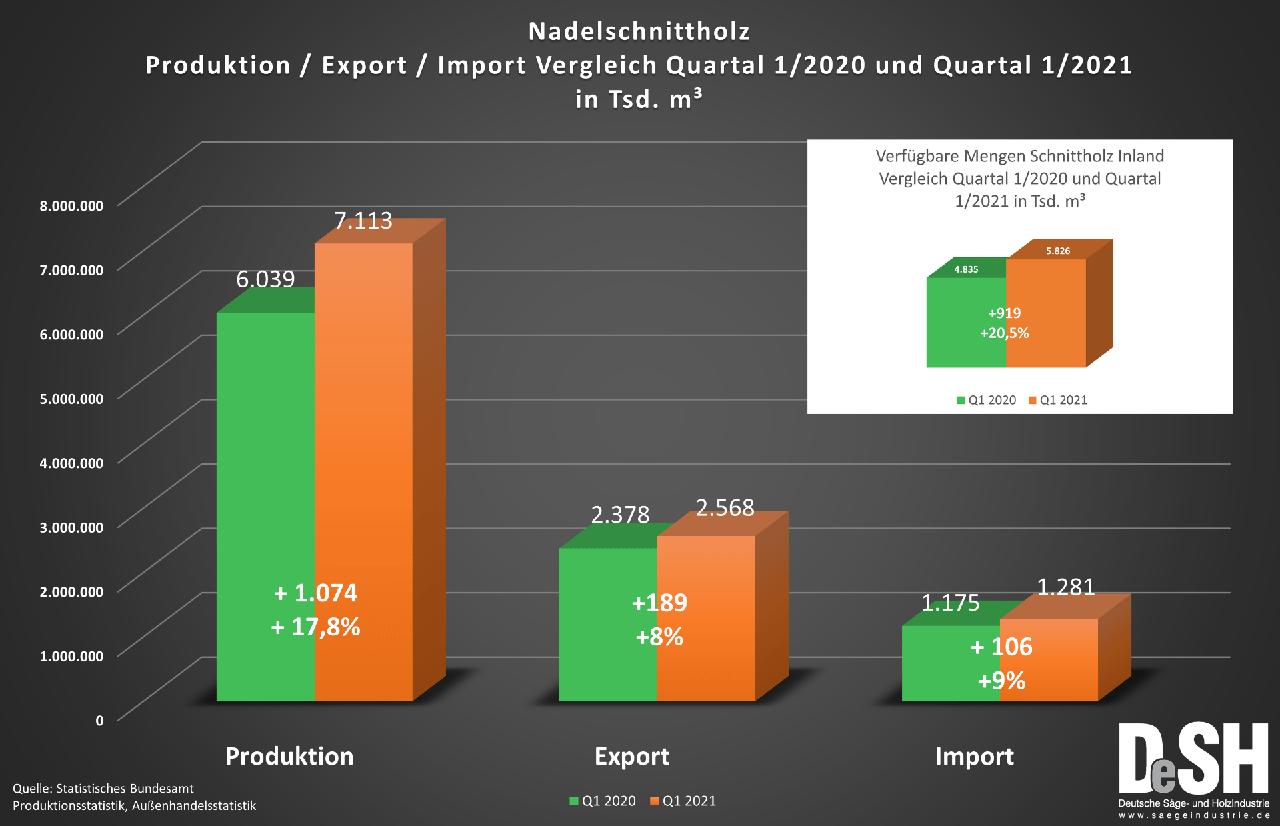 Рекордное производство и сокращение экспортной квоты в лесопильной отрасли в первом квартале 2021 года