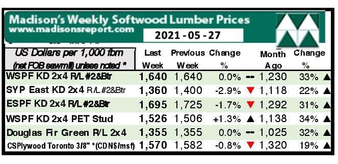You are currently viewing Противостояние между поставщиками и покупателями продолжается, поскольку цены на пиломатериалы остаются неизменными
