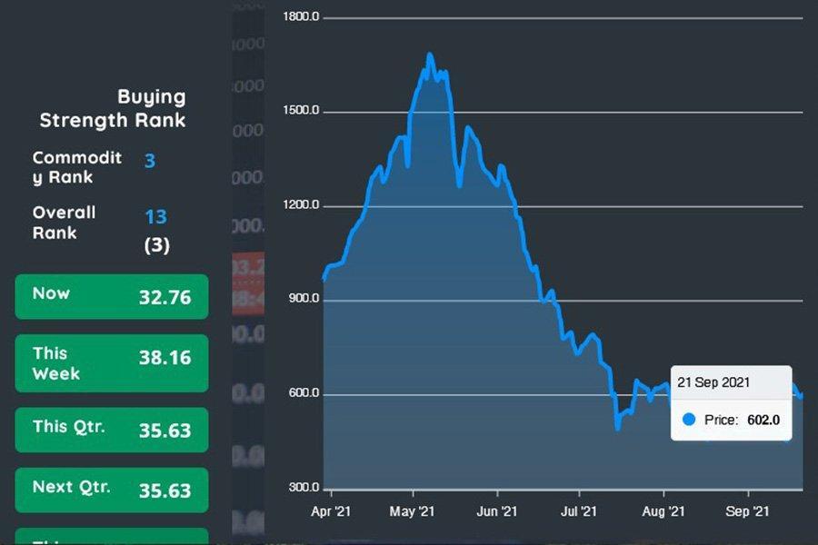 You are currently viewing Рост цен на фьючерсы на пиломатериалы на 2% за последние 24 часа